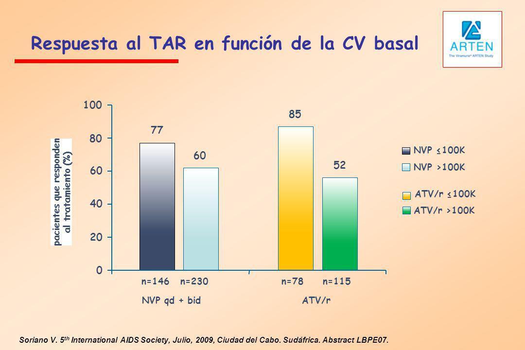 Respuesta al TAR en función de la CV basal Soriano V. 5 th International AIDS Society, Julio, 2009, Ciudad del Cabo. Sudáfrica. Abstract LBPE07. 230 7