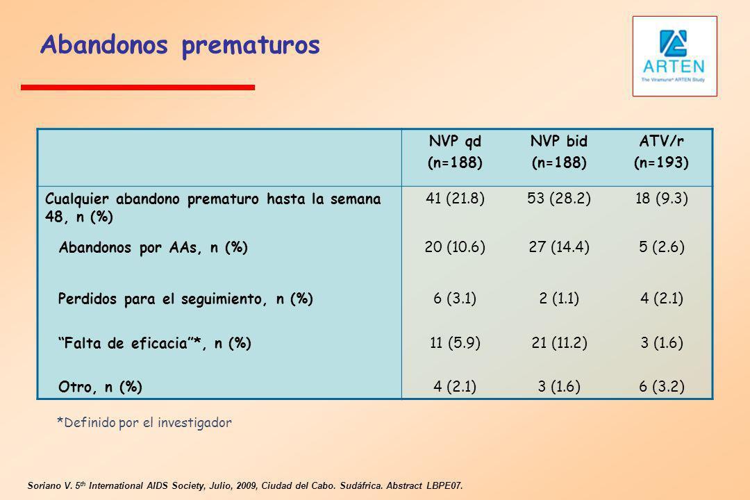 Abandonos prematuros NVP qd (n=188) NVP bid (n=188) ATV/r (n=193) Cualquier abandono prematuro hasta la semana 48, n (%) 41 (21.8)53 (28.2)18 (9.3) Ab
