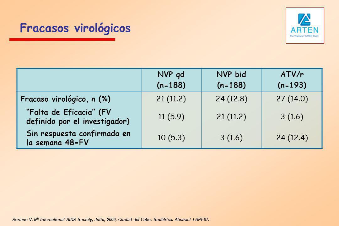 Fracasos virológicos NVP qd (n=188) NVP bid (n=188) ATV/r (n=193) Fracaso virológico, n (%)21 (11.2)24 (12.8)27 (14.0) Falta de Eficacia (FV definido