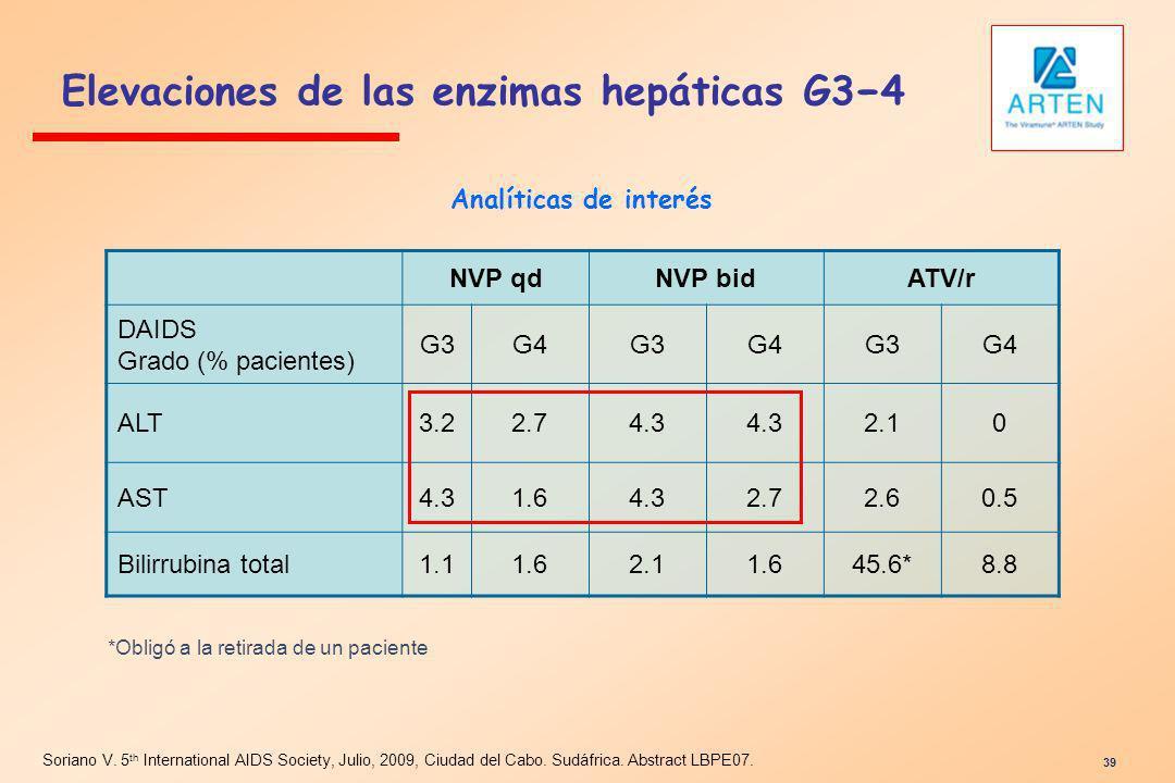 Elevaciones de las enzimas hepáticas G34 Soriano V. 5 th International AIDS Society, Julio, 2009, Ciudad del Cabo. Sudáfrica. Abstract LBPE07. 39 NVP