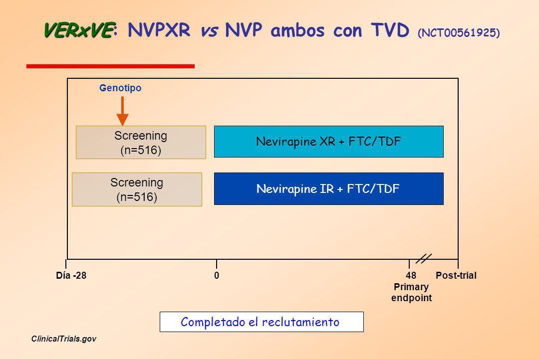 VERxVE VERxVE: NVPXR vs NVP ambos con TVD (NCT00561925) Día -28048 Primary endpoint Post-trial Nevirapine XR + FTC/TDF Nevirapine IR + FTC/TDF Screeni
