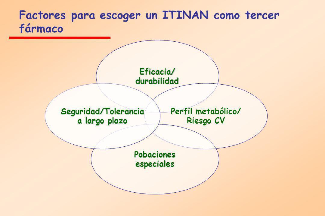 Eficacia/ durabilidad Perfil metabólico/ Riesgo CV Pobacionesespeciales Seguridad/Tolerancia a largo plazo Factores para escoger un ITINAN como tercer