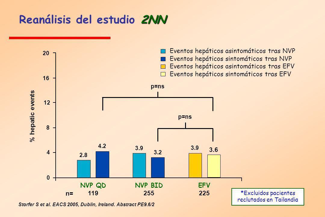 Storfer S et al. EACS 2005, Dublin, Ireland. Abstract PE9.6/2 2NN Reanálisis del estudio 2NN % hepatic events 2.8 4.2 3.9 3.2 3.9 3.6 p=ns 4 8 12 16 0