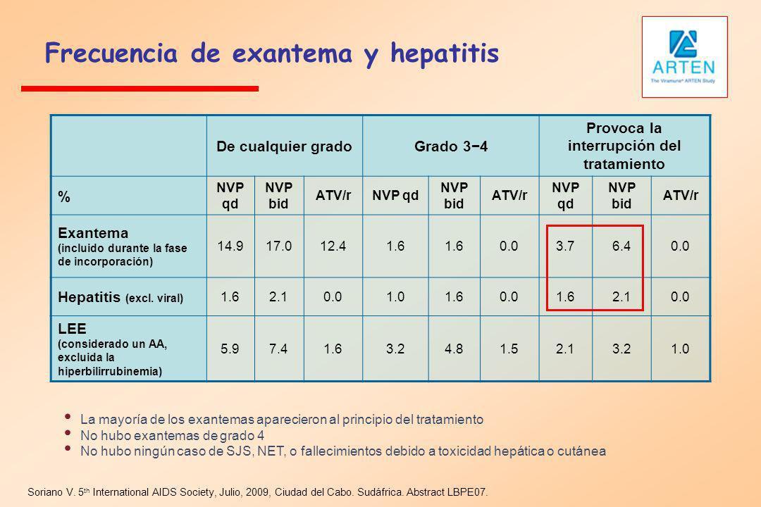 Frecuencia de exantema y hepatitis Soriano V. 5 th International AIDS Society, Julio, 2009, Ciudad del Cabo. Sudáfrica. Abstract LBPE07. De cualquier