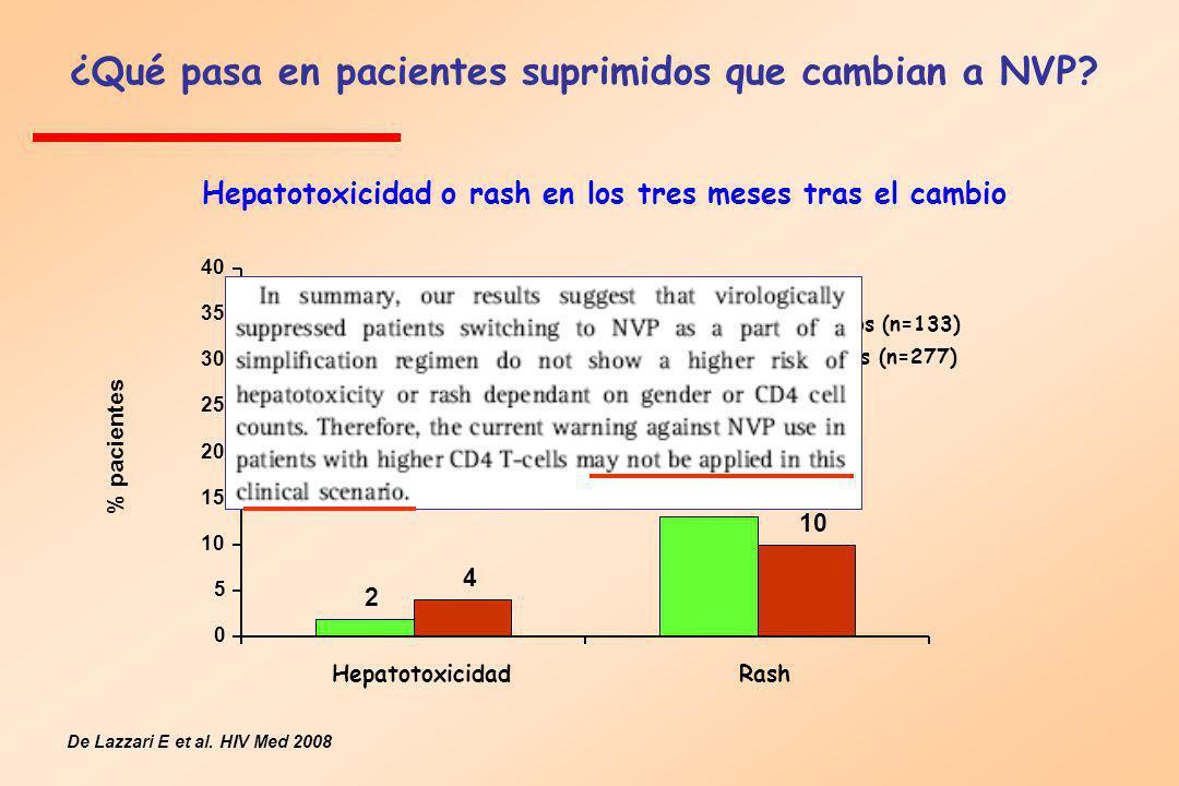 % pacientes Hepatotoxicidad o rash en los tres meses tras el cambio De Lazzari E et al. HIV Med 2008 2 13 4 10 0 5 15 20 25 30 35 40 HepatotoxicidadRa
