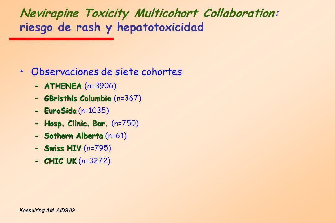 Nevirapine Toxicity Multicohort Collaboration: riesgo de rash y hepatotoxicidad Kesselring AM, AIDS 09 Observaciones de siete cohortes –ATHENEA –ATHEN