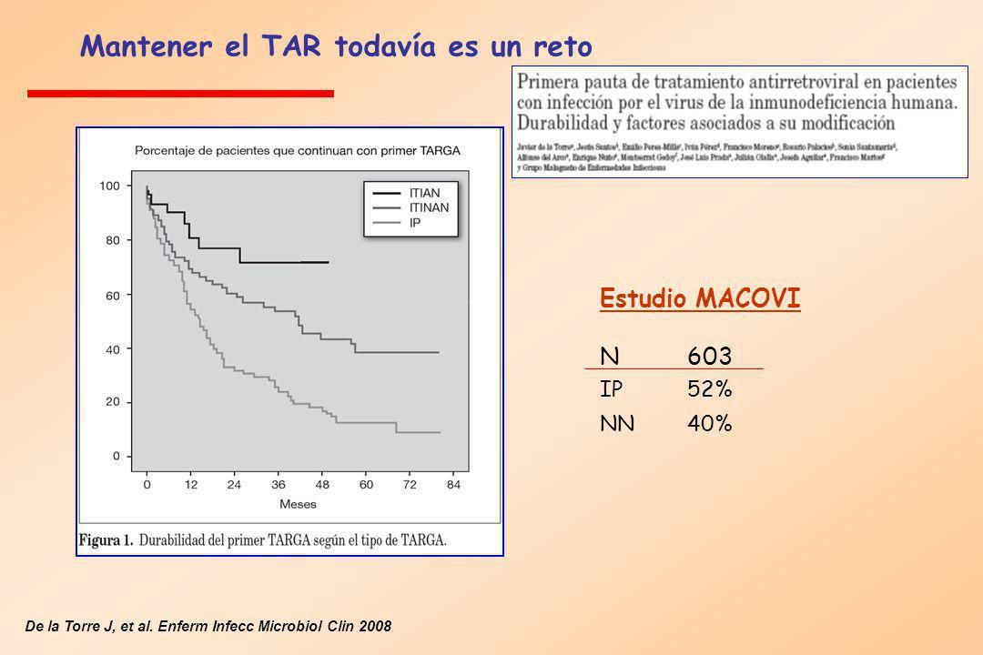 De la Torre J, et al. Enferm Infecc Microbiol Clin 2008 Mantener el TAR todavía es un reto Estudio MACOVI N603 IP 52% NN40%