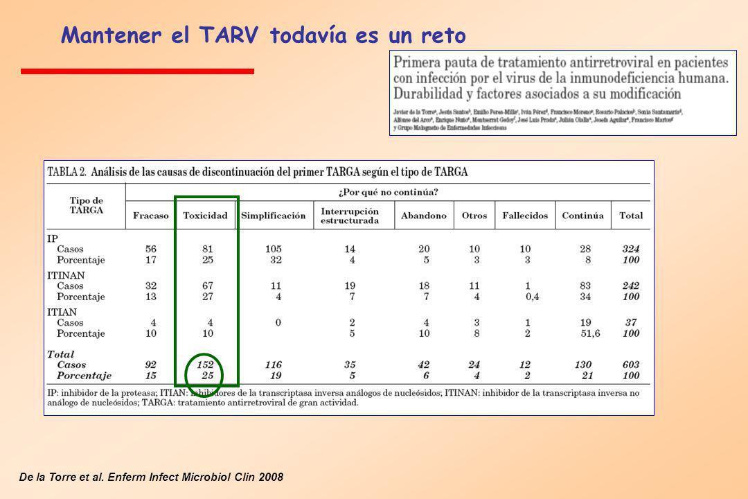 De la Torre et al. Enferm Infect Microbiol Clin 2008 Mantener el TARV todavía es un reto