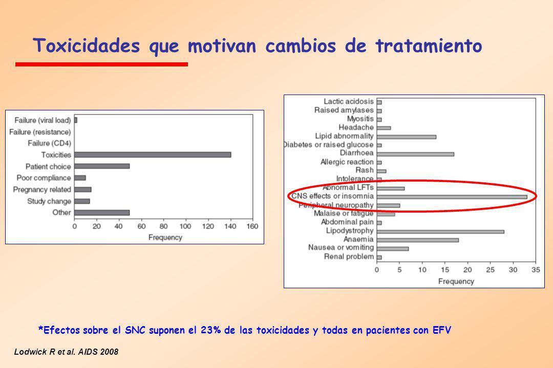 Toxicidades que motivan cambios de tratamiento Lodwick R et al. AIDS 2008 *Efectos sobre el SNC suponen el 23% de las toxicidades y todas en pacientes