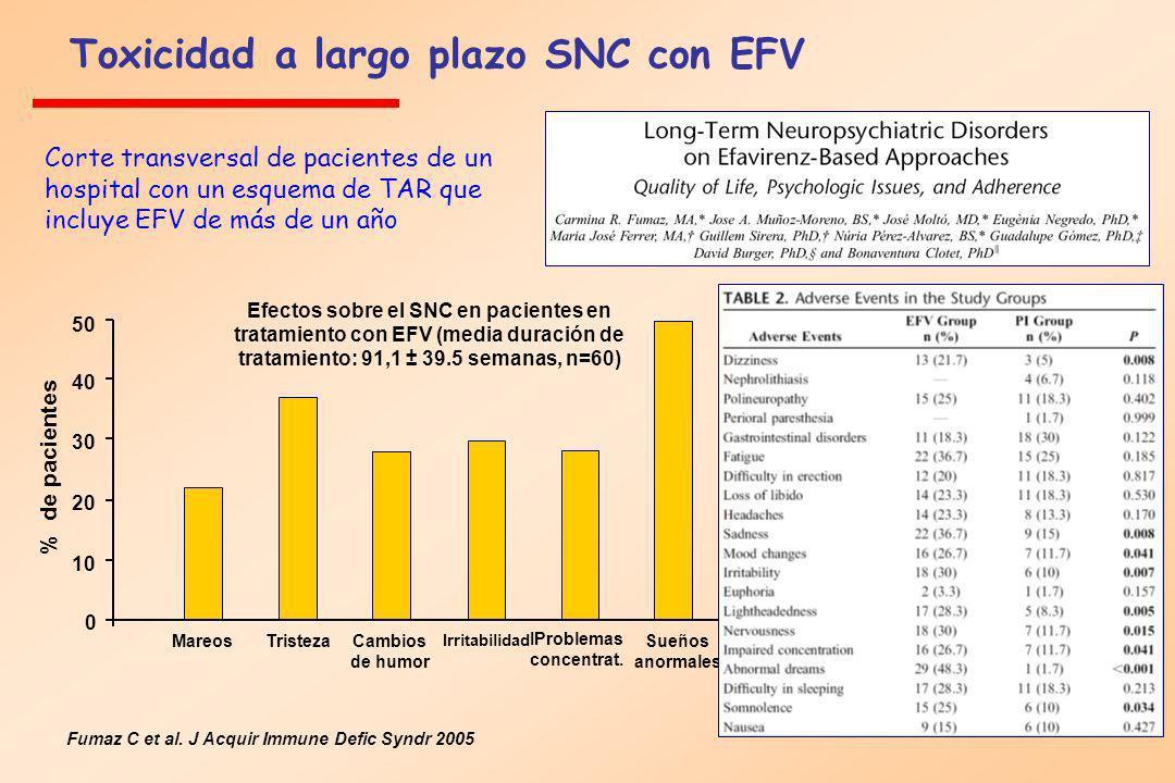 Toxicidad a largo plazo SNC con EFV Fumaz C et al. J Acquir Immune Defic Syndr 2005 Efectos sobre el SNC en pacientes en tratamiento con EFV (media du