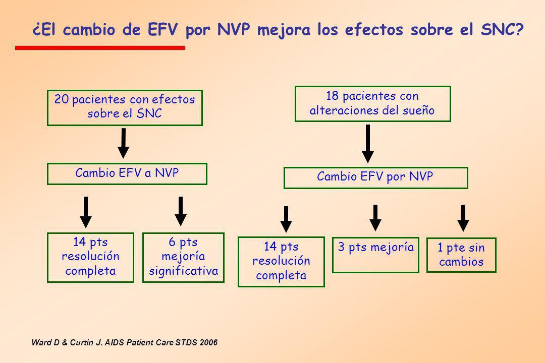 ¿El cambio de EFV por NVP mejora los efectos sobre el SNC? Ward D & Curtin J. AIDS Patient Care STDS 2006 20 pacientes con efectos sobre el SNC 14 pts