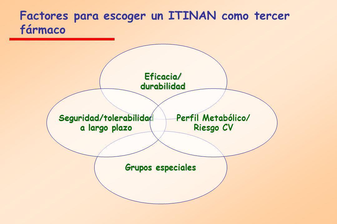 Eficacia/ durabilidad Grupos especiales Seguridad/tolerabilidad a largo plazo Perfil Metabólico/ Riesgo CV Factores para escoger un ITINAN como tercer