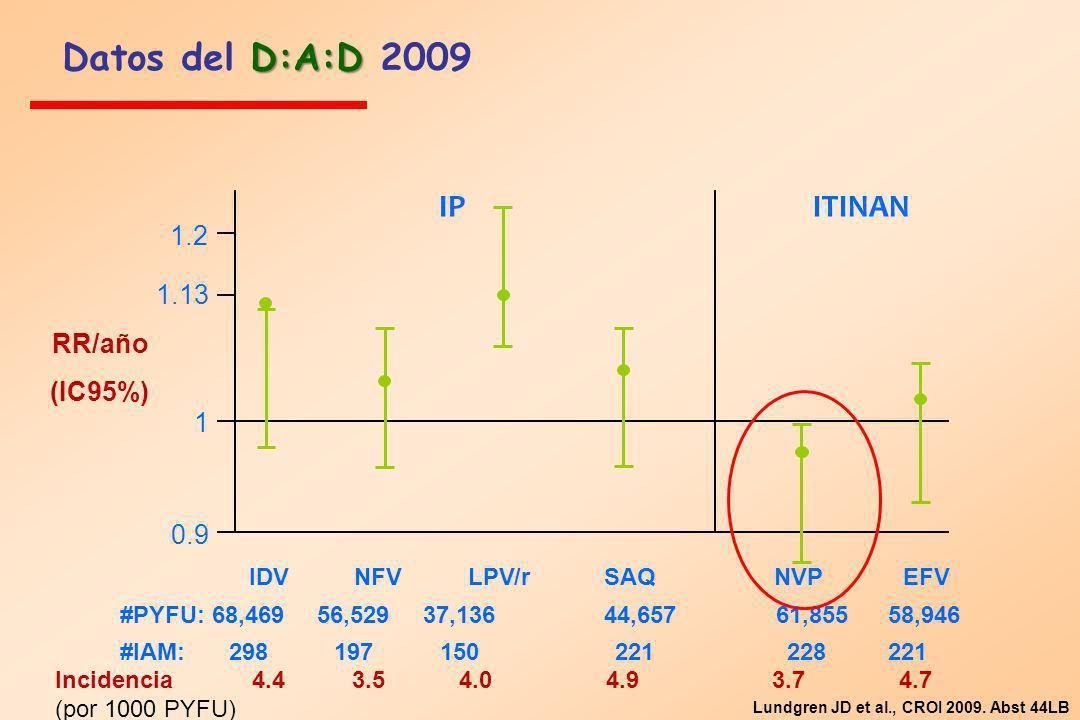 Incidencia 4.4 3.5 4.0 4.9 3.7 4.7 (por 1000 PYFU) IPITINAN 1.2 1.13 1 0.9 IDV NFV LPV/r SAQ NVP EFV #PYFU: 68,469 56,529 37,136 44,657 61,855 58,946