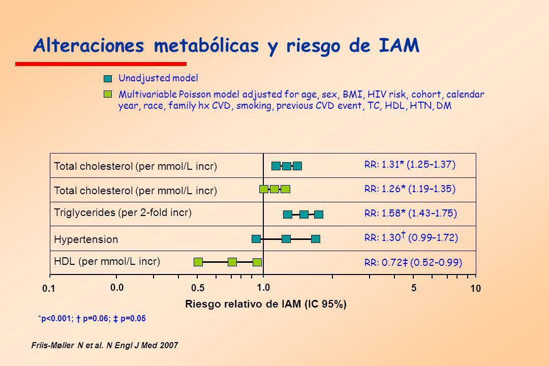 0.1110 RR: 1.31* (1.25–1.37) RR: 1.26* (1.19–1.35) RR: 1.58* (1.43–1.75) RR: 1.30 (0.99–1.72) RR: 0.72 (0.52–0.99) Riesgo relativo de IAM (IC 95%) Alt