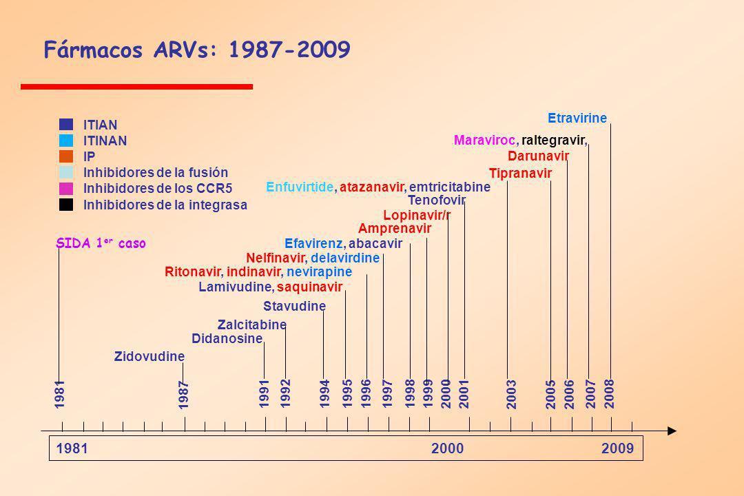 Fármacos ARVs: 1987-2009 1981 2000 2009 SIDA 1 er caso 1981 1987 199119921994 199519961997 1998 19992001 2003 2005 2006 20072008 Zidovudine Didanosine