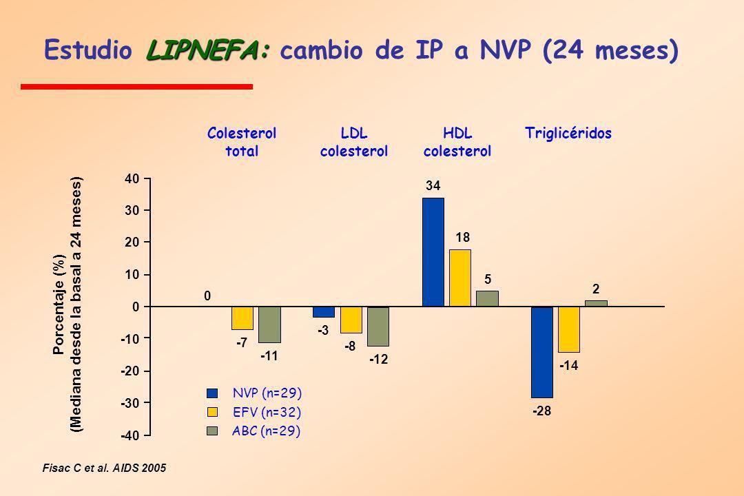 LIPNEFA: Estudio LIPNEFA: cambio de IP a NVP (24 meses) Fisac C et al. AIDS 2005 0 10 20 30 40 -10 -20 -30 -40 0 -7 -11 -3 -8 -12 -28 18 34 5 2 -14 Co