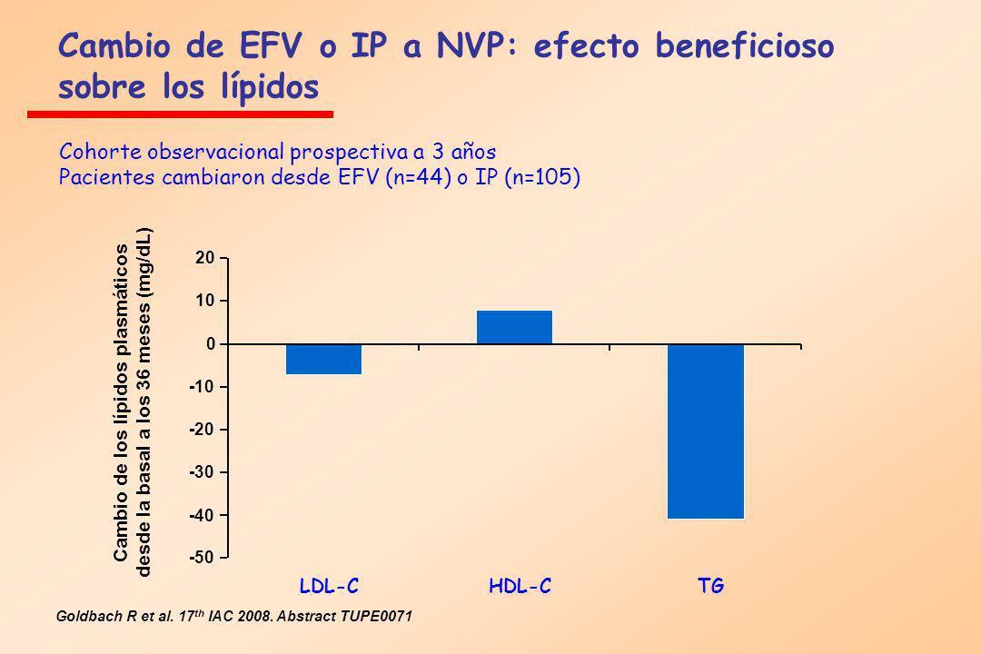 Cambio de EFV o IP a NVP: efecto beneficioso sobre los lípidos Cohorte observacional prospectiva a 3 años Pacientes cambiaron desde EFV (n=44) o IP (n