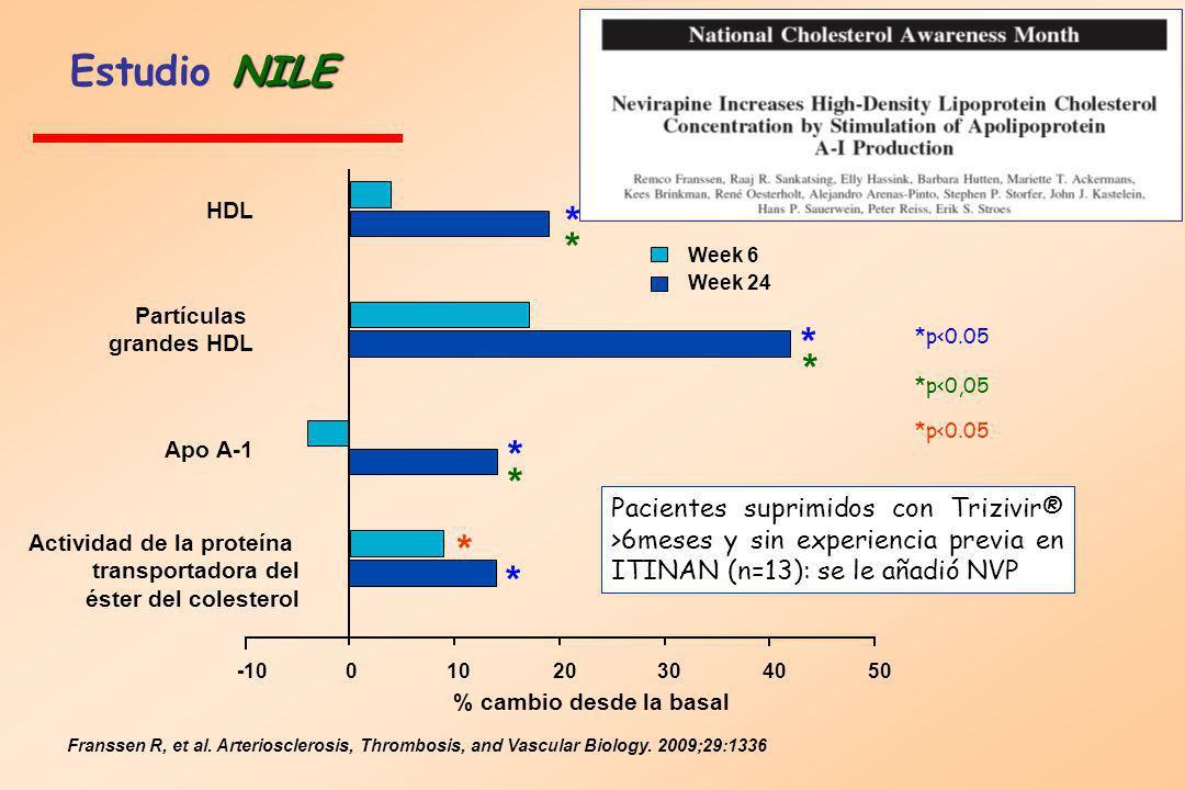 NILE Estudio NILE HDL Partículas grandes HDL Apo A-1 Actividad de la proteína transportadora del éster del colesterol * * * * * * * * *p<0.05 *p<0,05