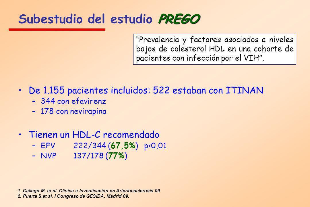 PREGO Subestudio del estudio PREGO De 1.155 pacientes incluidos: 522 estaban con ITINAN –344 con efavirenz –178 con nevirapina Tienen un HDL-C recomen