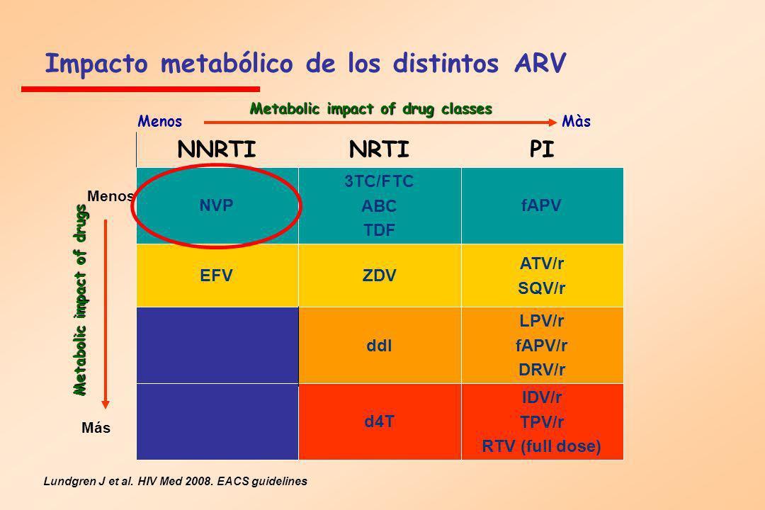 Impacto metabólico de los distintos ARV Metabolic impact of drug classes Lundgren J et al. HIV Med 2008. EACS guidelines PINRTINNRTI IDV/r TPV/r RTV (