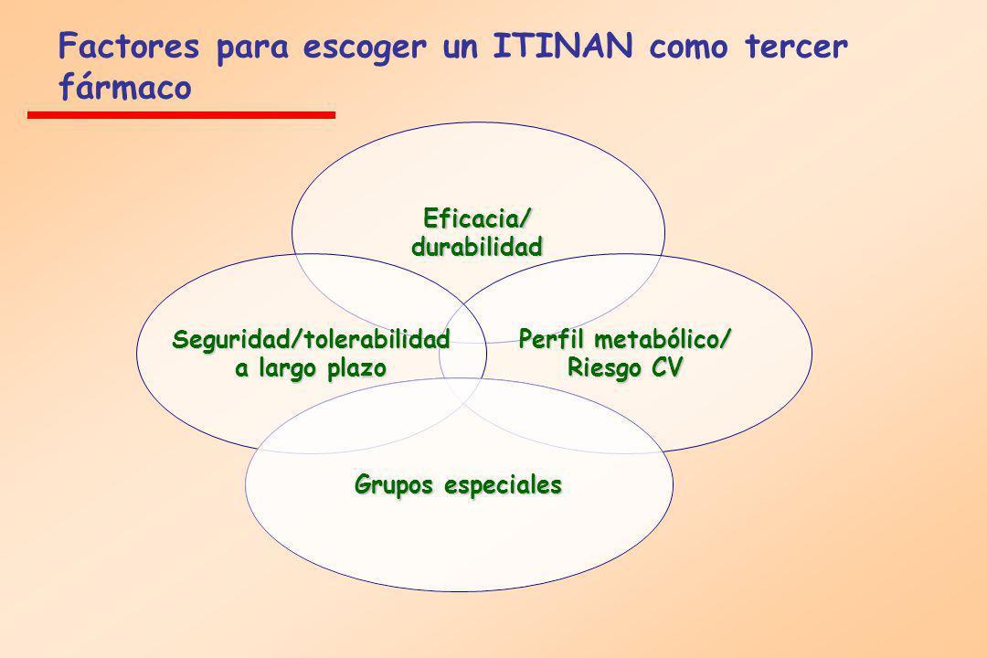 Eficacia/ durabilidad Perfil metabólico/ Riesgo CV Seguridad/tolerabilidad a largo plazo Grupos especiales Factores para escoger un ITINAN como tercer