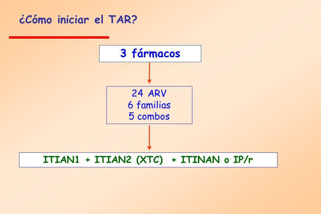 ¿Cómo iniciar el TAR? ITIAN1 + ITIAN2 (XTC) + ITINAN o IP/r 3 fármacos 24ARV 6 familias 5 combos