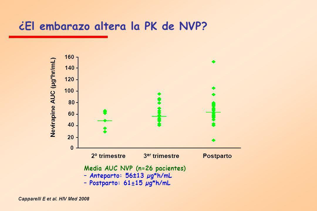 ¿El embarazo altera la PK de NVP? Capparelli E et al. HIV Med 2008 Media AUC NVP (n=26 pacientes) – Anteparto: 56±13 µg*h/mL – Postparto: 61±15 µg*h/m