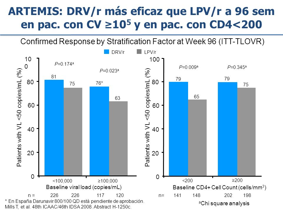 Confirmed Response by Stratification Factor at Week 96 (ITT-TLOVR) a Chi square analysis 81 76* 100,000 75 <100,000 Baseline viral load (copies/mL) LPV/r DRV/r 0 20 40 60 80 10 0 Patients with VL <50 copies/mL (%) 63 P=0.023 a n = 226226117120 79 65 0 200 0 20 40 60 80 100 79 75 <200 Baseline CD4+ Cell Count (cells/mm 3 ) Patients with VL <50 copies/mL (%) 202 198 n= P=0.009 a P=0.345 a P=0.174 a 141 148 ARTEMIS: DRV/r más eficaz que LPV/r a 96 sem en pac.