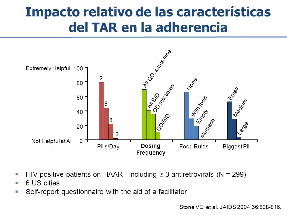 Stone VE, et al. JAIDS 2004;36:808-816. HIV-positive patients on HAART including 3 antiretrovirals (N = 299) 6 US cities Self-report questionnaire wit
