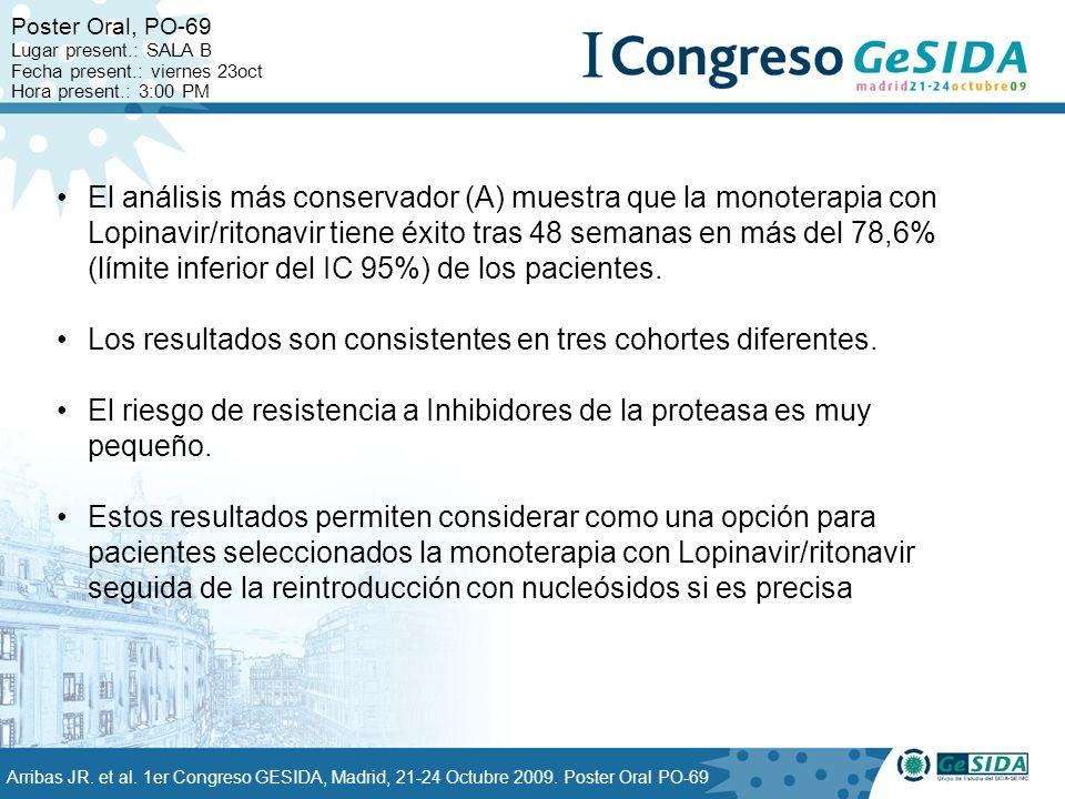 El análisis más conservador (A) muestra que la monoterapia con Lopinavir/ritonavir tiene éxito tras 48 semanas en más del 78,6% (límite inferior del IC 95%) de los pacientes.