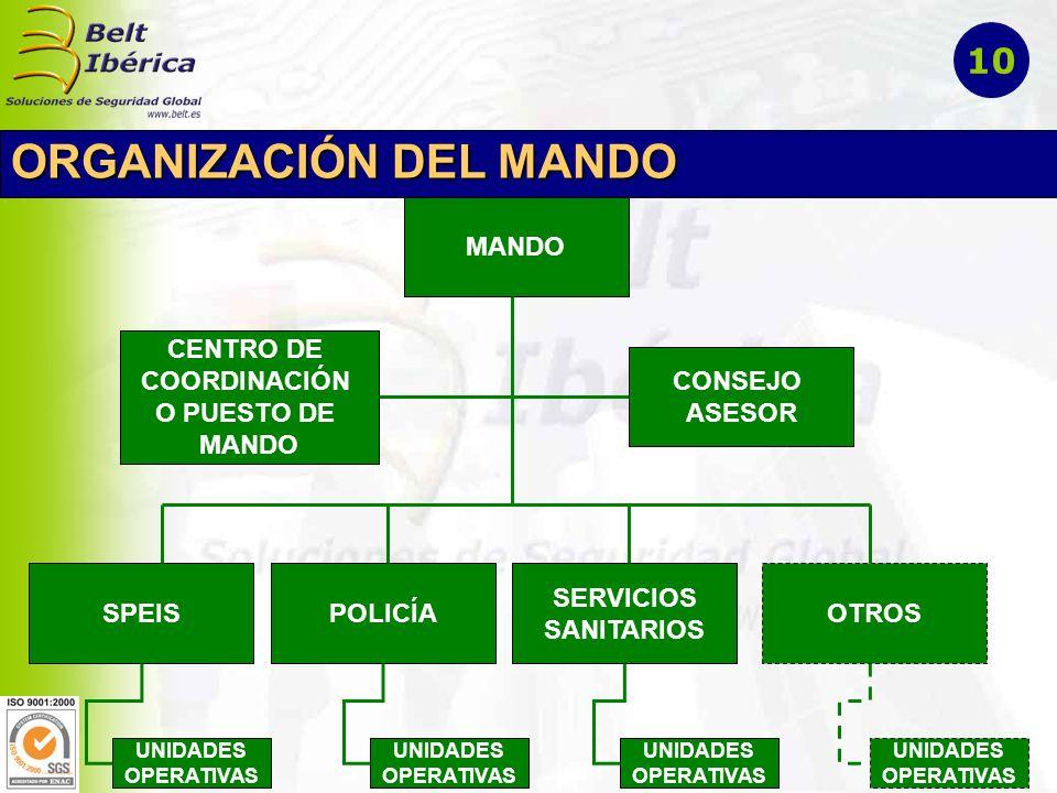 ORGANIZACIÓN DEL MANDO MANDO CONSEJO ASESOR CENTRO DE COORDINACIÓN O PUESTO DE MANDO SPEISPOLICÍA SERVICIOS SANITARIOS OTROS UNIDADES OPERATIVAS UNIDA