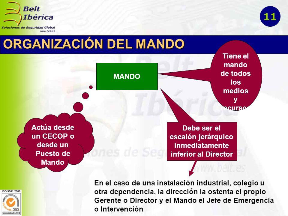 ORGANIZACIÓN DEL MANDO MANDO Tiene el mando de todos los medios y recursos Actúa desde un CECOP o desde un Puesto de Mando Debe ser el escalón jerárqu