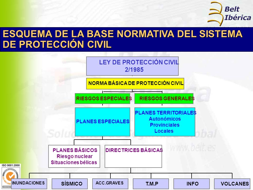 ESQUEMA DE LA BASE NORMATIVA DEL SISTEMA DE PROTECCIÓN CIVIL PLANES BÁSICOS Riesgo nuclear Situaciones bélicas INUNDACIONES SÍSMICO ACC.GRAVES T.M.PINFOVOLCANES DIRECTRICES BÁSICAS PLANES ESPECIALES RIESGOS ESPECIALES PLANES TERRITORIALES Autonómicos Provinciales Locales RIESGOS GENERALES NORMA BÁSICA DE PROTECCIÓN CIVIL LEY DE PROTECCIÓN CIVIL 2/1985