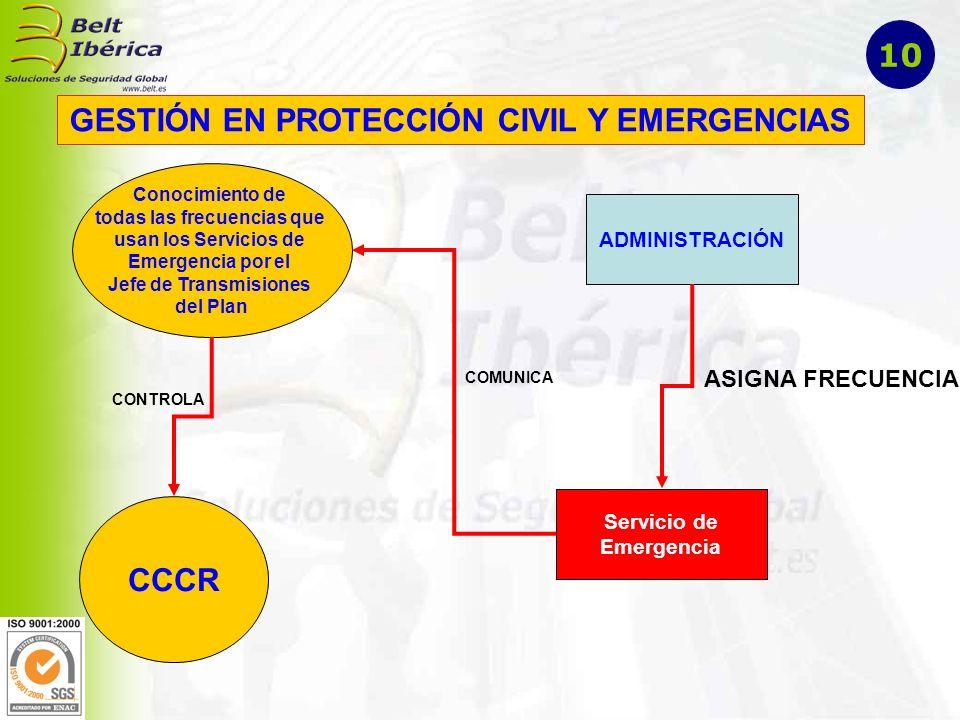 GESTIÓN EN PROTECCIÓN CIVIL Y EMERGENCIAS Conocimiento de todas las frecuencias que usan los Servicios de Emergencia por el Jefe de Transmisiones del Plan ADMINISTRACIÓN Servicio de Emergencia ASIGNA FRECUENCIA COMUNICA CCCR CONTROLA 10
