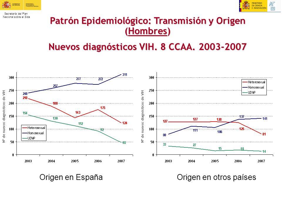Secretaría del Plan Nacional sobre el Sida Patrón Epidemiológico: Transmisión y Origen (Hombres) Nuevos diagnósticos VIH. 8 CCAA. 2003-2007 Nº de nuev