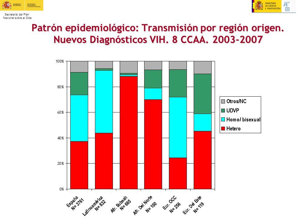 Secretaría del Plan Nacional sobre el Sida Patrón epidemiológico: Transmisión por región origen. Nuevos Diagnósticos VIH. 8 CCAA. 2003-2007 N= 256 N=