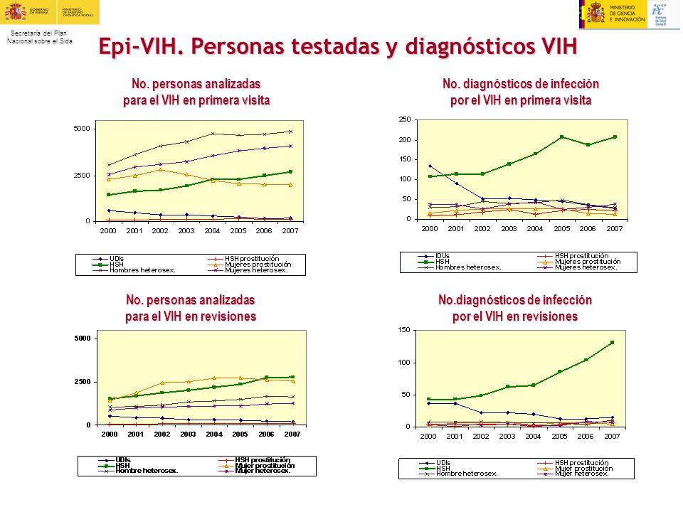 Secretaría del Plan Nacional sobre el Sida Epi-VIH. Personas testadas y diagnósticos VIH No. personas analizadas para el VIH en primera visita No. dia