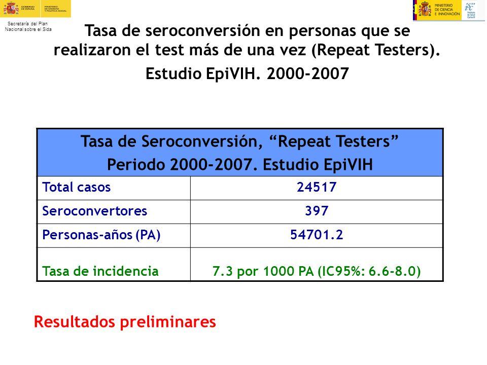 Secretaría del Plan Nacional sobre el Sida Tasa de Seroconversión, Repeat Testers Periodo 2000-2007. Estudio EpiVIH Total casos24517 Seroconvertores39