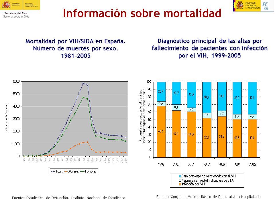 Secretaría del Plan Nacional sobre el Sida Diagnóstico principal de las altas por fallecimiento de pacientes con infección por el VIH, 1999-2005 Fuent