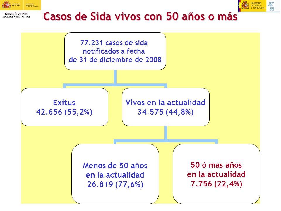 Secretaría del Plan Nacional sobre el Sida 77.231 casos de sida notificados a fecha de 31 de diciembre de 2008 Exitus 42.656 (55,2%) Vivos en la actua
