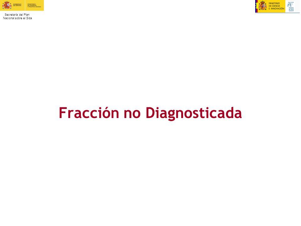 Secretaría del Plan Nacional sobre el Sida Fracción no Diagnosticada