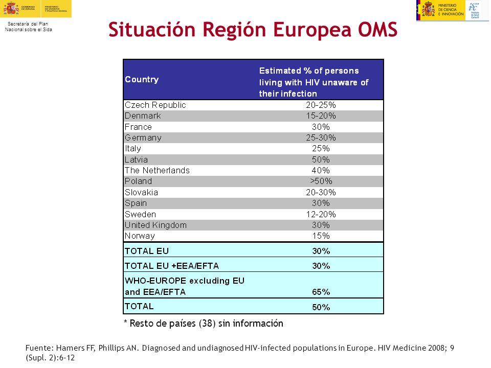 Secretaría del Plan Nacional sobre el Sida Situación Región Europea OMS * Resto de países (38) sin información Fuente: Hamers FF, Phillips AN. Diagnos