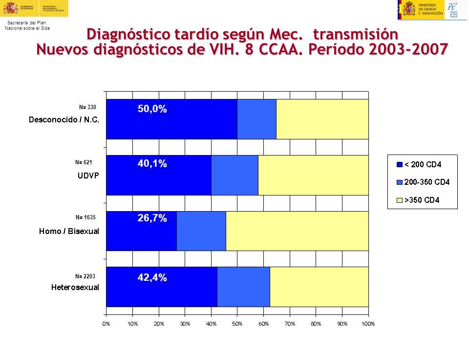 Secretaría del Plan Nacional sobre el Sida N= 2203 N= 621 N= 1635 N= 330 Diagnóstico tardío según Mec. transmisión Nuevos diagnósticos de VIH. 8 CCAA.