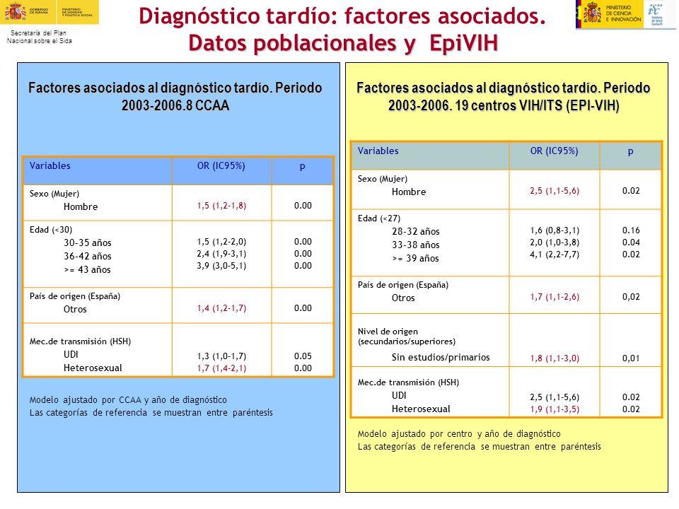 Secretaría del Plan Nacional sobre el Sida Diagnóstico tardío: factores asociados. Datos poblacionales y EpiVIH Factores asociados al diagnóstico tard