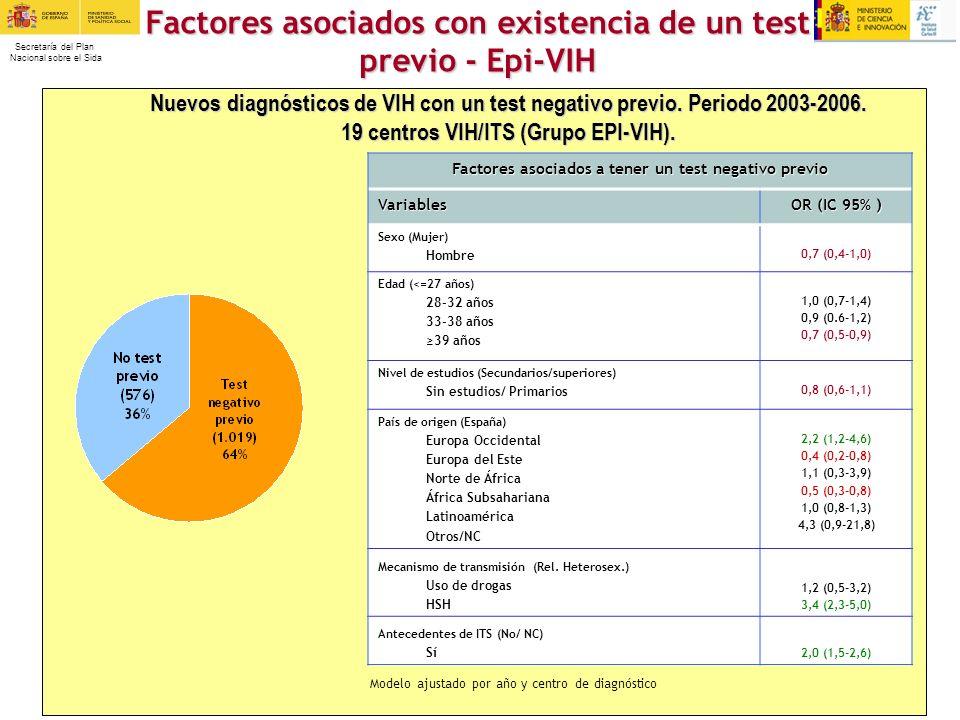 Secretaría del Plan Nacional sobre el Sida Nuevos diagnósticos de VIH con un test negativo previo. Periodo 2003-2006. 19 centros VIH/ITS (Grupo EPI-VI