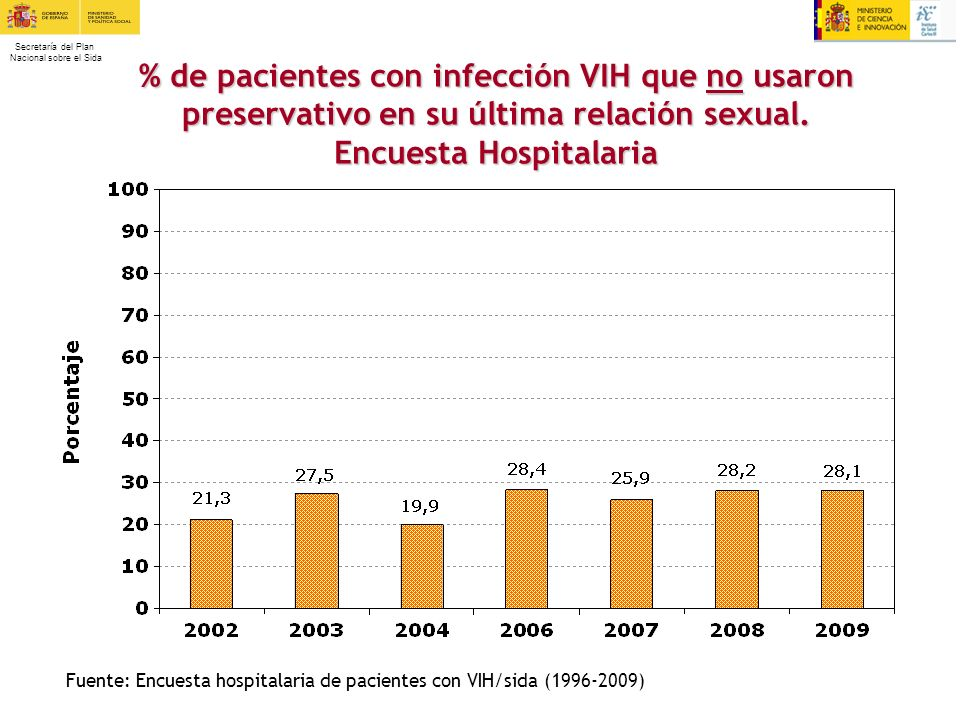 Secretaría del Plan Nacional sobre el Sida % de pacientes con infección VIH que no usaron preservativo en su última relación sexual. Encuesta Hospital