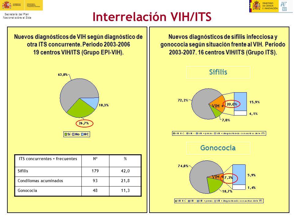 Secretaría del Plan Nacional sobre el Sida Interrelación VIH/ITS Nuevos diagnósticos de VIH según diagnóstico de otra ITS concurrente. Periodo 2003-20