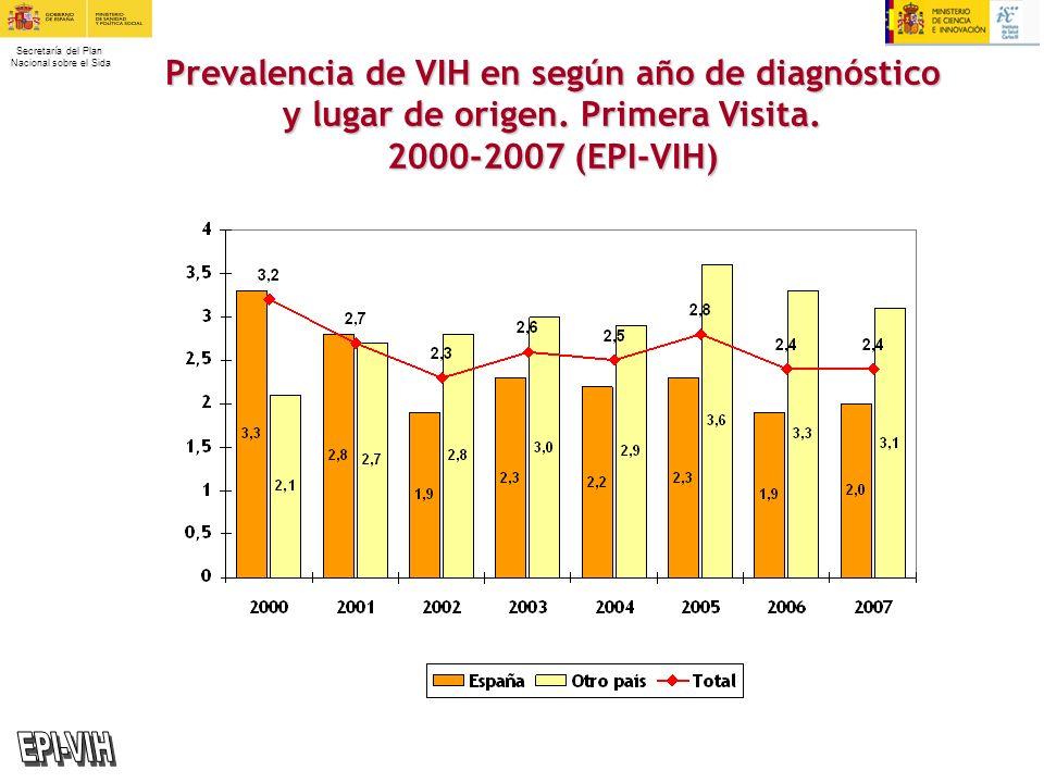 Secretaría del Plan Nacional sobre el Sida Prevalencia de VIH en según año de diagnóstico y lugar de origen. Primera Visita. 2000-2007 (EPI-VIH)