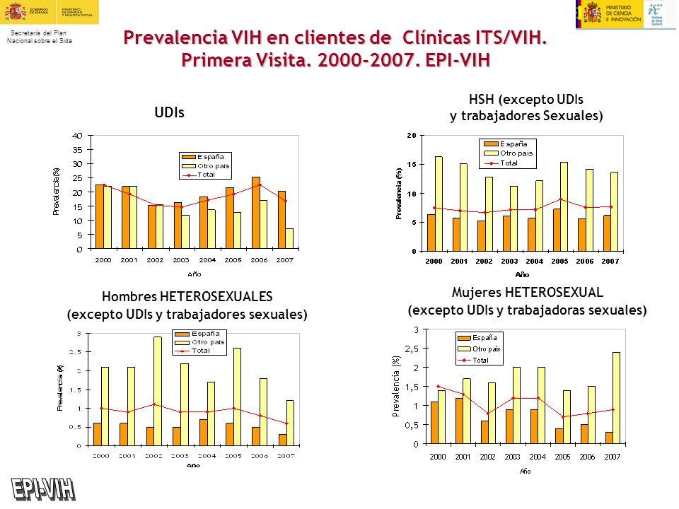 Secretaría del Plan Nacional sobre el Sida UDIs Prevalencia VIH en clientes de Clínicas ITS/VIH. Primera Visita. 2000-2007. EPI-VIH HSH (excepto UDIs
