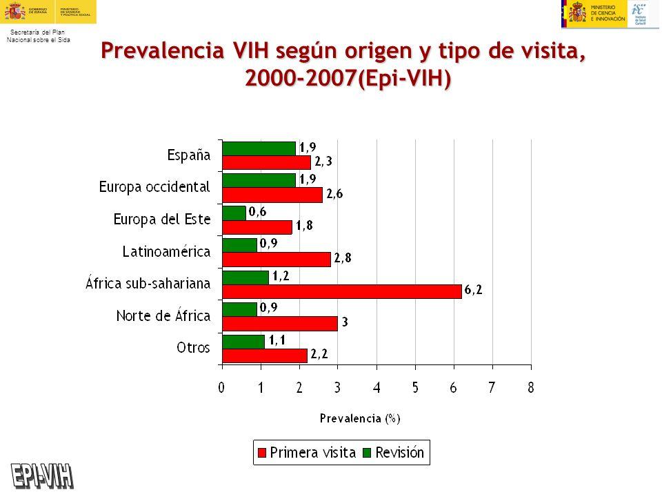 Secretaría del Plan Nacional sobre el Sida Prevalencia VIH según origen y tipo de visita, 2000-2007(Epi-VIH)